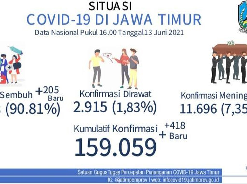 Sebaran Kasus COVID-19 Baru di Jatim Hari Ini, Bangkalan Tertinggi