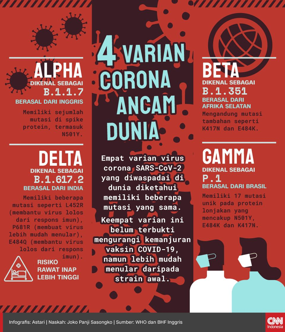 Infografis - 4 Varian Corona Ancam Dunia
