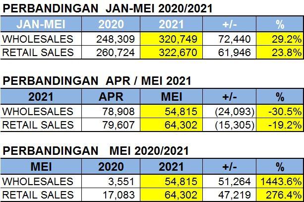 Penjualan mobil Mei 2021