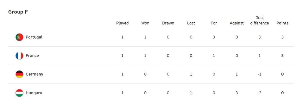 Klasemen Grup F Euro 2020