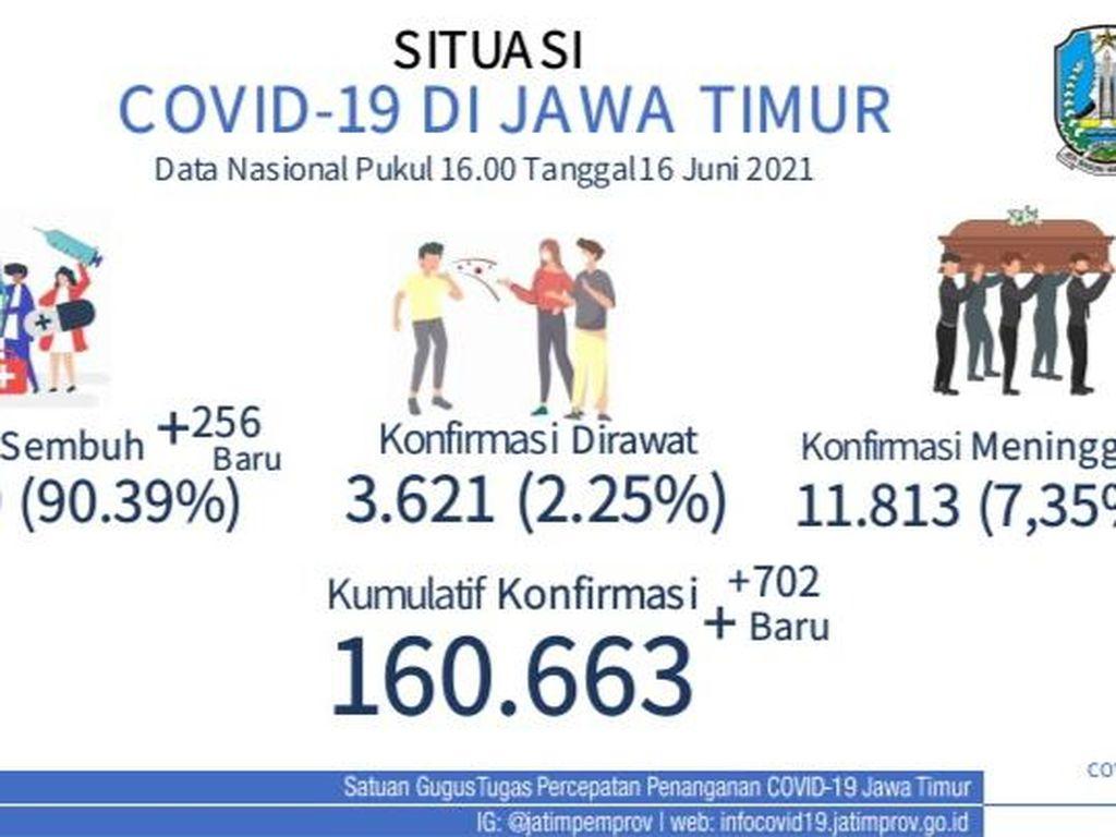 Mulai Ngegas, Kasus Aktif COVID-19 di Jatim Masih Didominasi Bangkalan