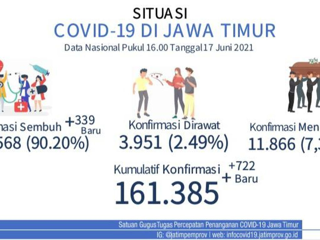 Kasus COVID-19 Jatim Ngegas, Bangkalan Sumbang Terbanyak