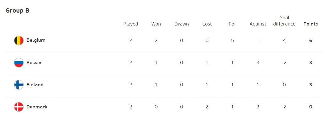 Klasemen sementara Grup B Piala Eropa 2020 setelah matchday kedua.