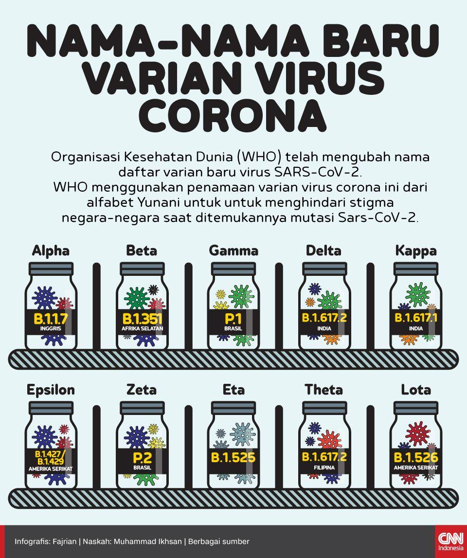 Infografis - Nama-nama baru varian virus Corona