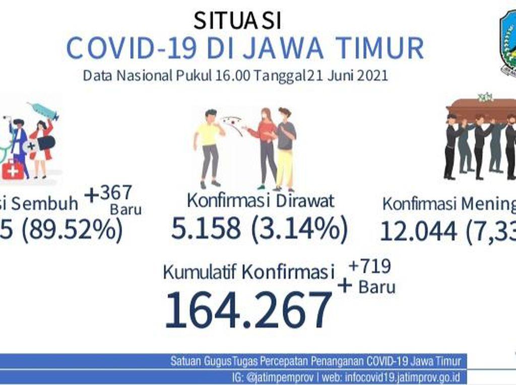 Bangkalan Masih Sumbang Kasus Baru COVID-19 Terbanyak di Jatim