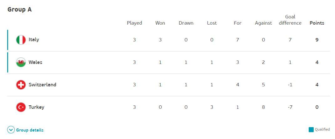 Klasemen akhir Grup A Piala Eropa 2020.
