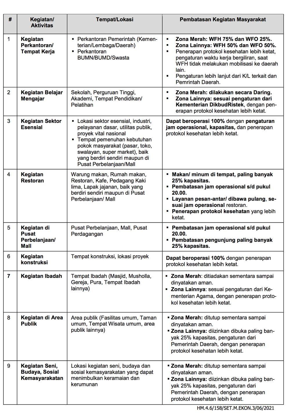 Tabel Penguatan Implementasi PPKM Mikro dan Percepatan Vaksinasi, Kunci Utama Pengendalian Lonjakan Covid-19. (Biro Setpress RI)