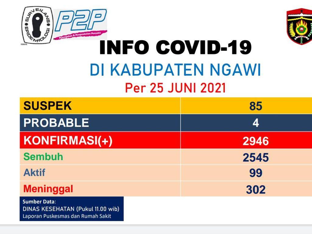 Ngawi Zona Merah COVID-19, Pemkab Tambah 110 Bed Pasien Corona