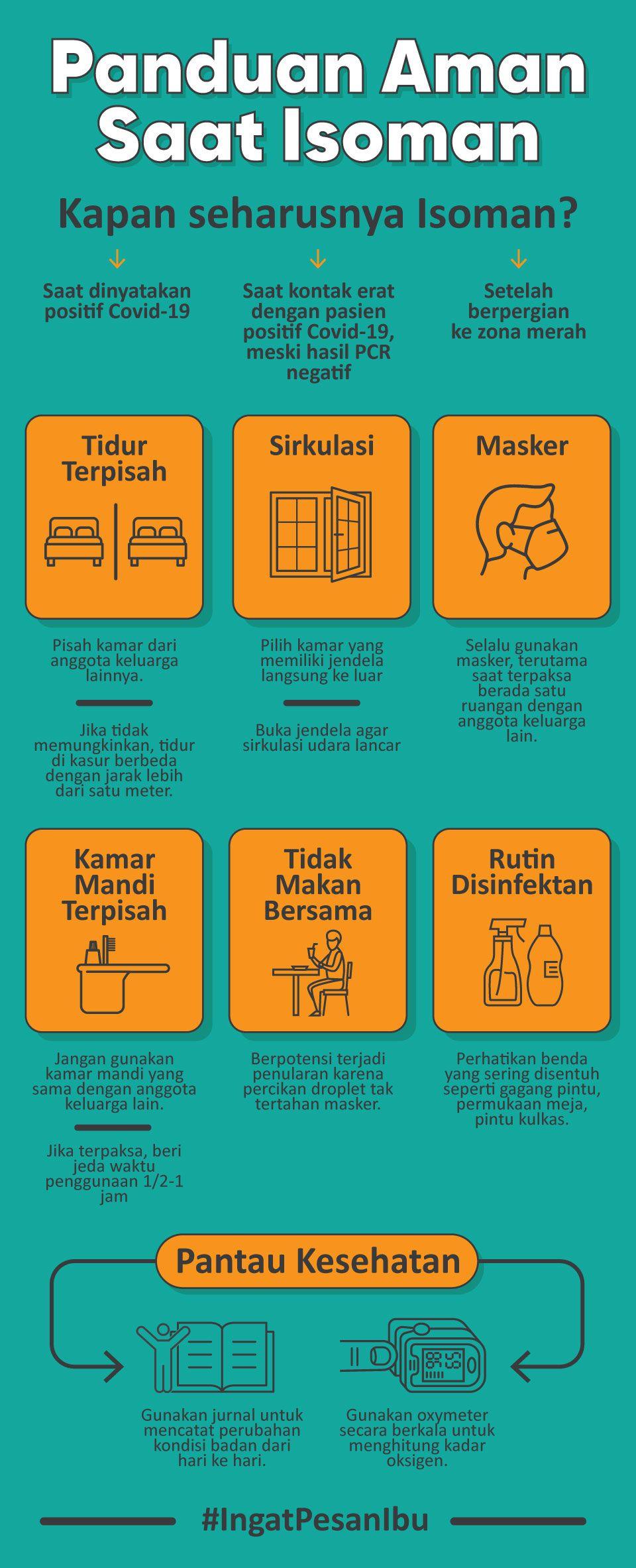 Infografis Panduan Aaman Saat Isoman
