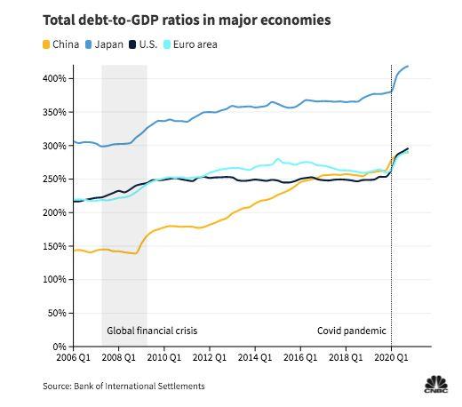Total rasio utang terhadap PDB di negara-negara besar major. (Source: Bank of International Settlements via CNBC)