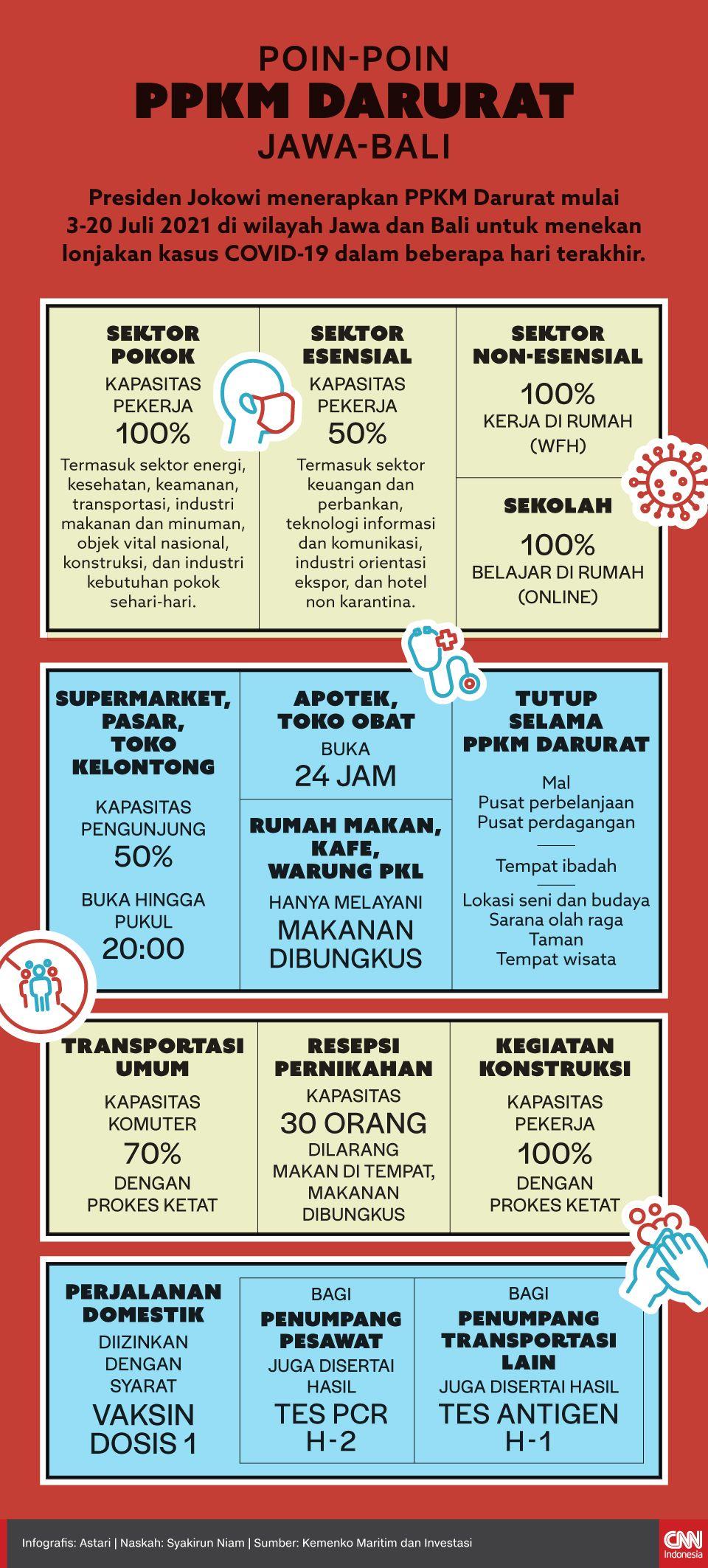 Infografis - Poin-poin PPKM Darurat Jawa-Bali