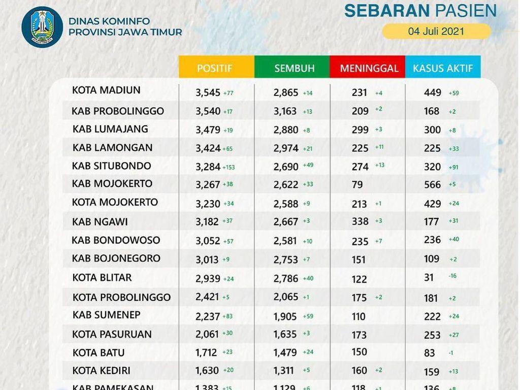 Kasus Aktif COVID-19 di Jatim Tembus 10.264, Terbanyak dari Bangkalan-Surabaya