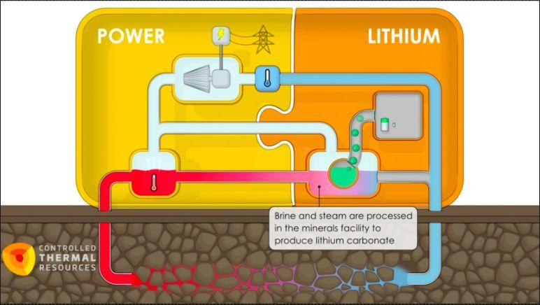 Produksi baterai Lithium Ion General Motors