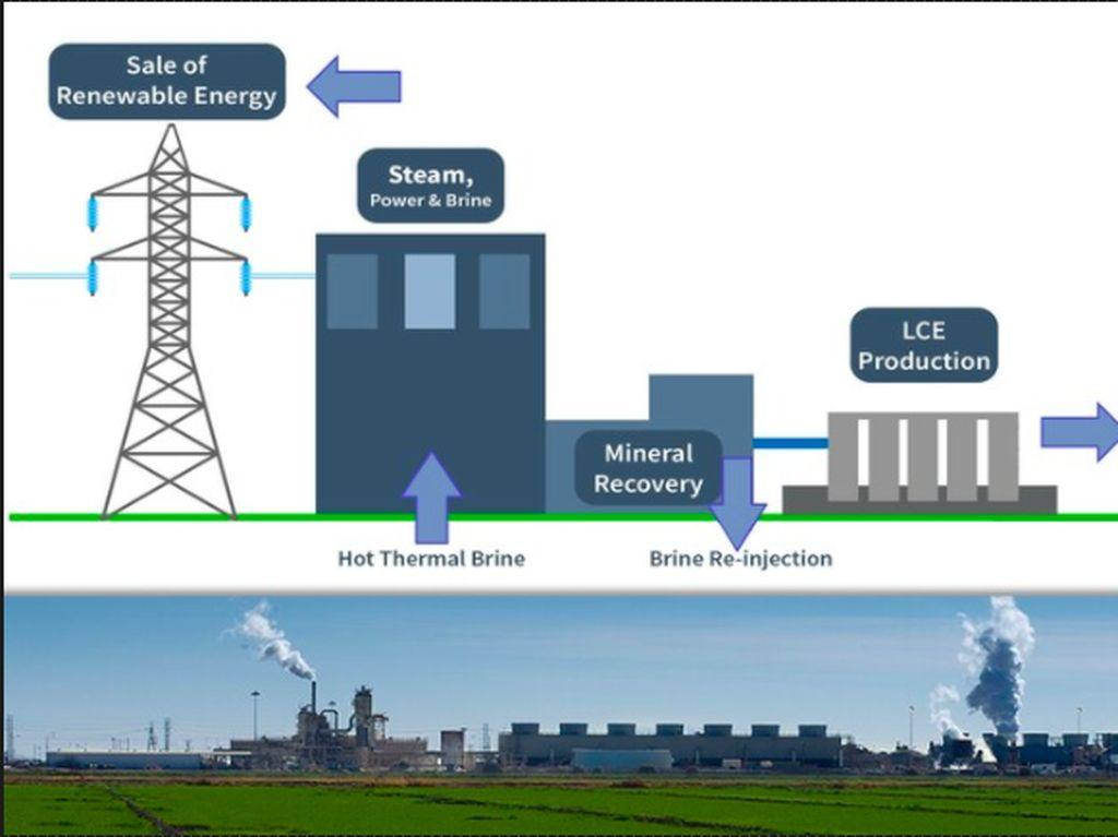 Keren, GM Lahirkan Baterai Lithium dari Panas Bumi