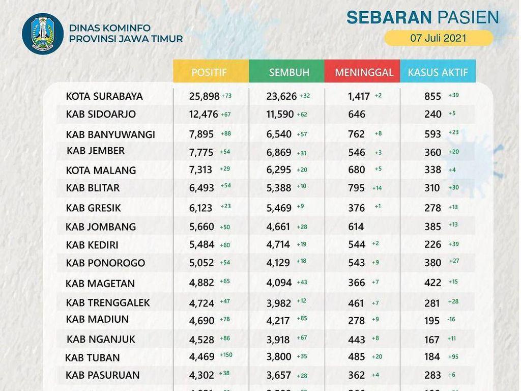 Kasus Aktif COVID-19 di Jatim Capai 12.383, Terbanyak dari Surabaya