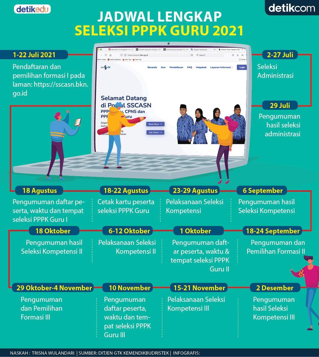 Jadwal lengkap seleksi PPPK Guru 2021