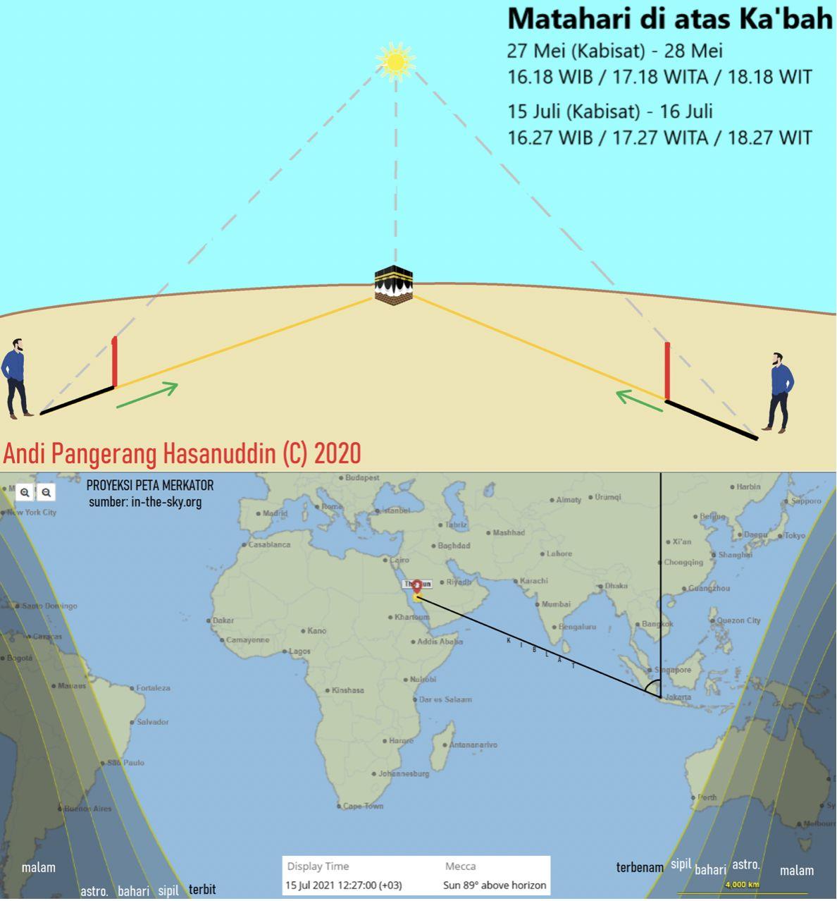 Fenomena matahari tepat di atas Ka'bah jadi acuan untuk mengecek kembali posisi arah kiblat bagi umat Muslim di Indonesia.