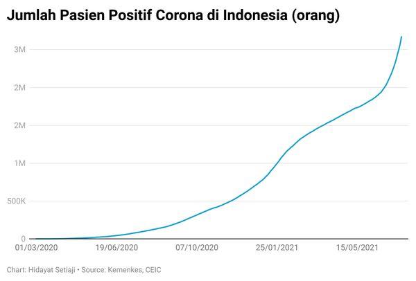 このデータを見ると、日本がインドネシアから市民を「避難」させるのは当然(急激な上昇だから?) COVID-19   ワクチン   新型コロナ