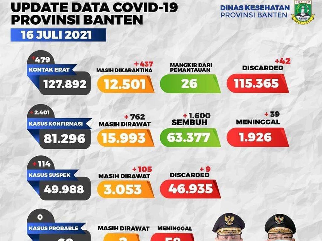 Desain Postingan COVID-19 Banten Berubah! Tapi Muka Gubernur Tetap Nyelip