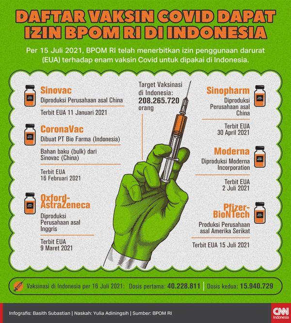 「シノバック・ワクチン」到着!インドネシアに800万回のフェーズ29 アストラゼナカ | シノバック | シノファーム