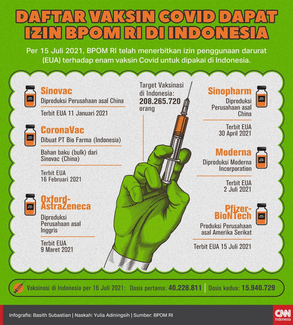 Infografis Daftar Vaksin Covid Dapat Izin BPOM RI di Indonesia