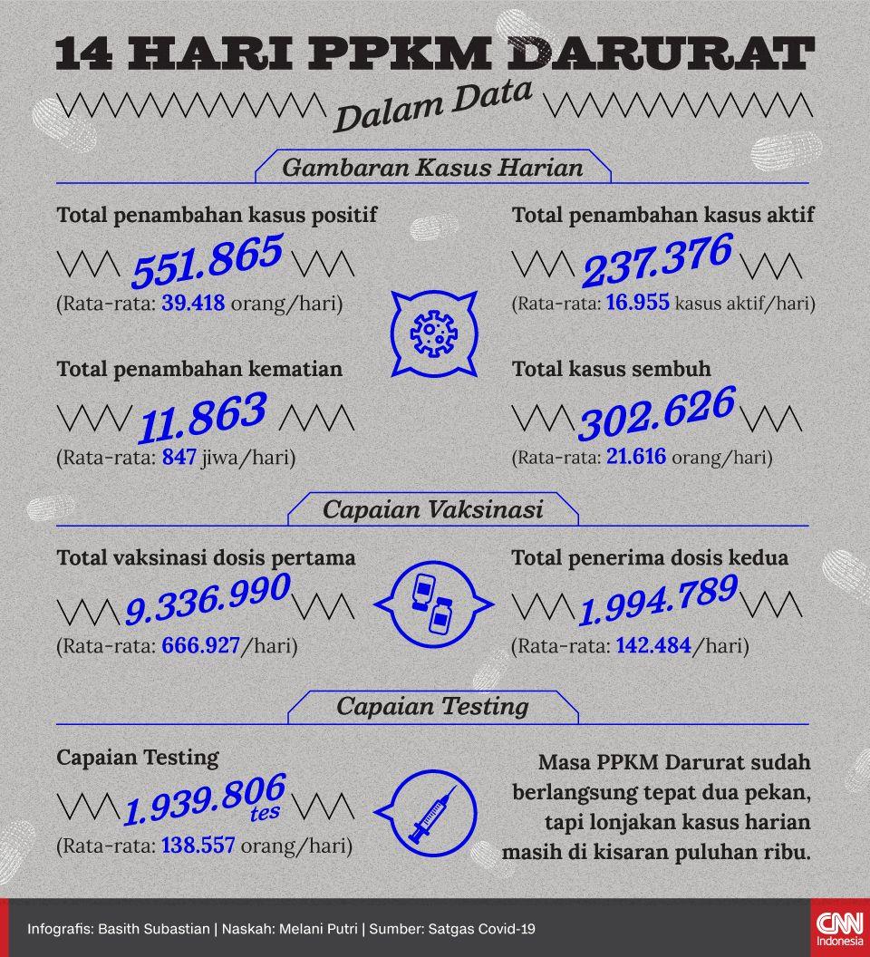Infografis 14 Hari PPKM Darurat dalam Data