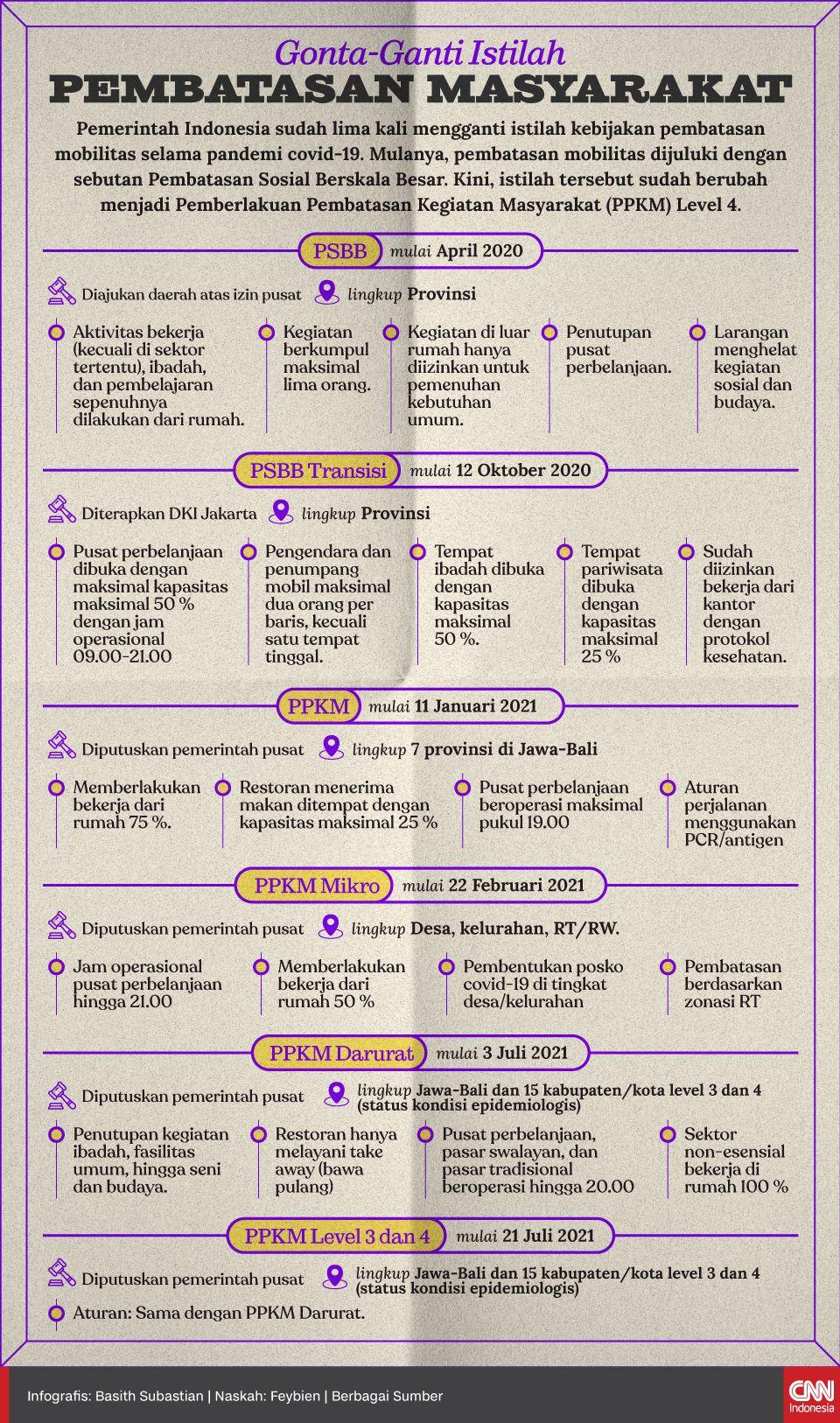 Infografis Gonta-Ganti Istilah Pembatasan Masyarakat rev