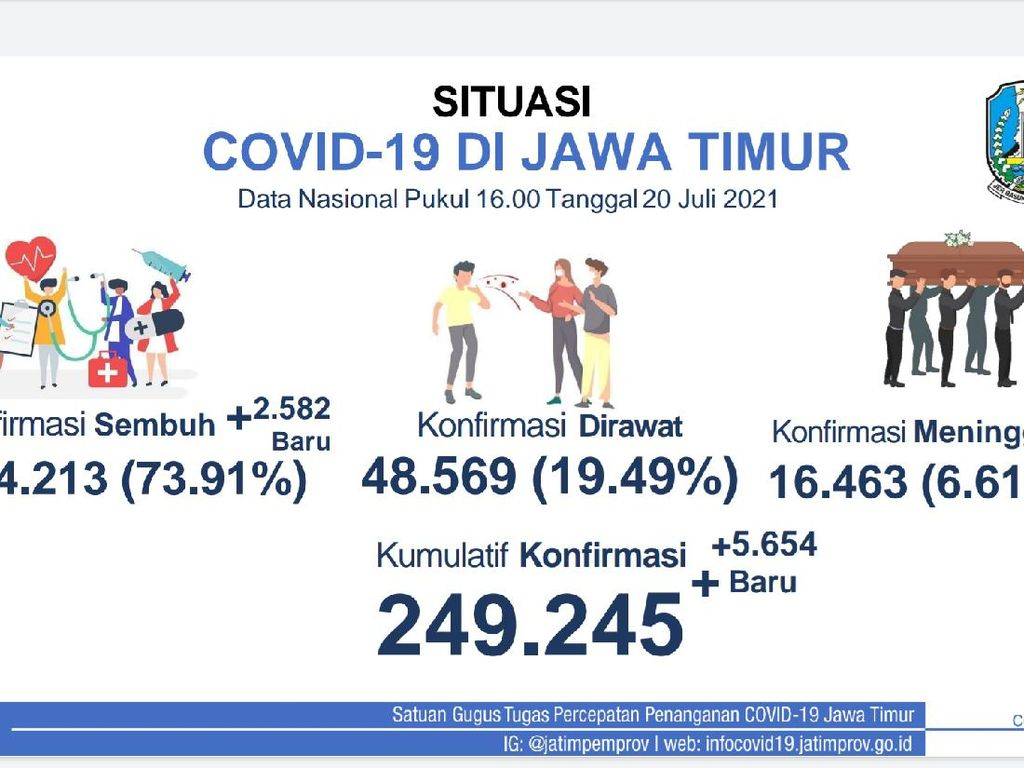33 Daerah Zona Merah COVID-19 di Jatim, Kasus Aktif Tambah 5.654 Pasien