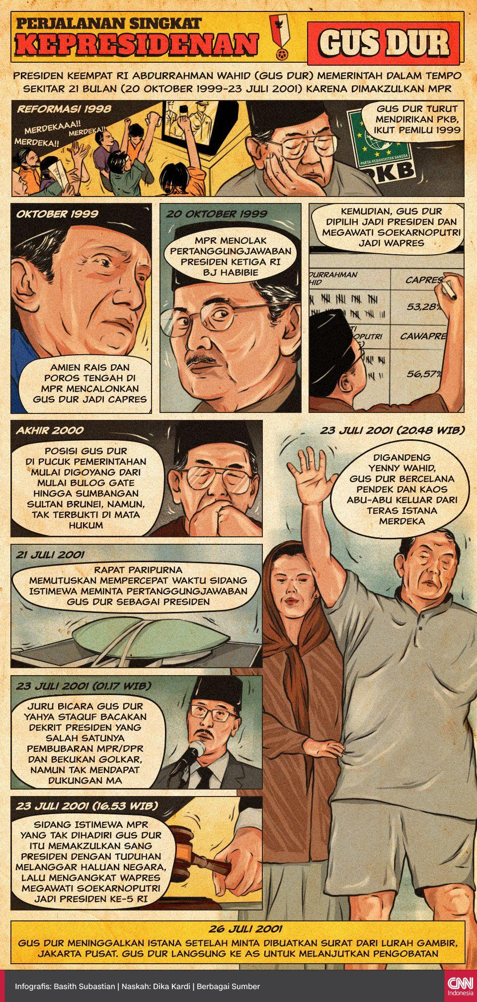 Infografis Perjalanan Singkat Kepresidenan Gus Dur