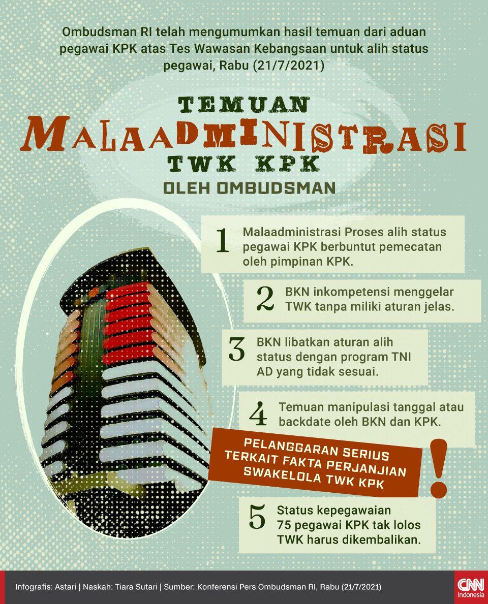 Infografis - Temuan Malaadministrasi TWK KPK oleh Ombudsman