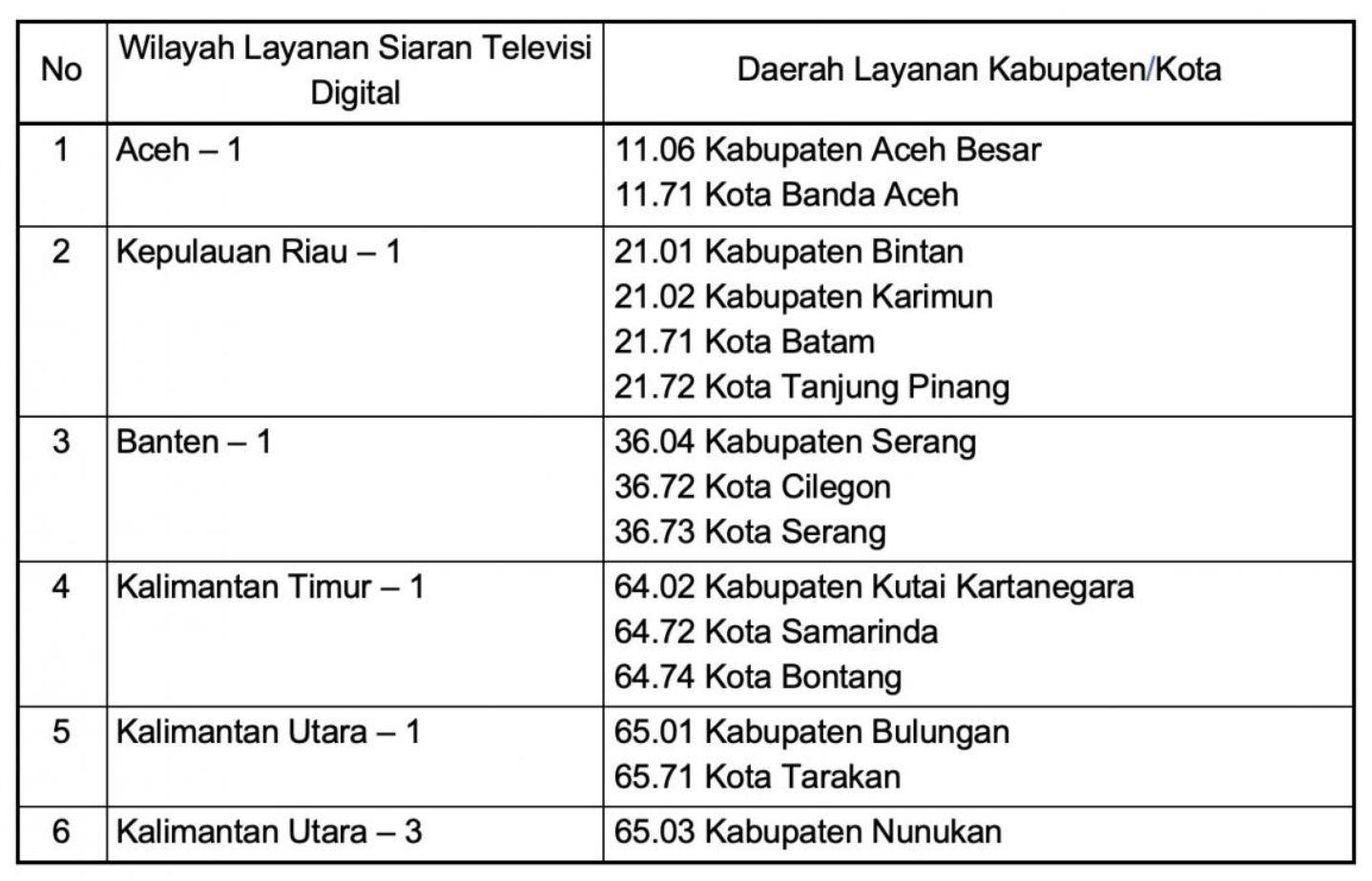Wilayah layanan siaran TV digital pada Tahap 1 dimulai 17 Agustus 2021
