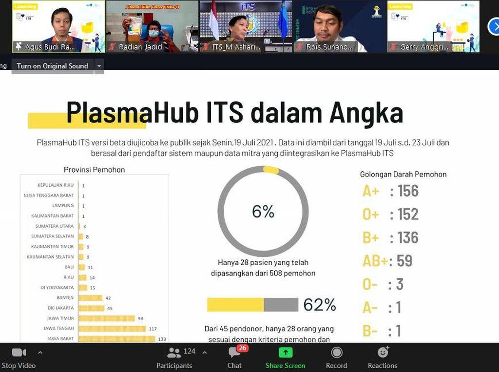 ITS Luncurkan PlasmaHub untuk Permudah Warga Donor Plasma Konvalesen