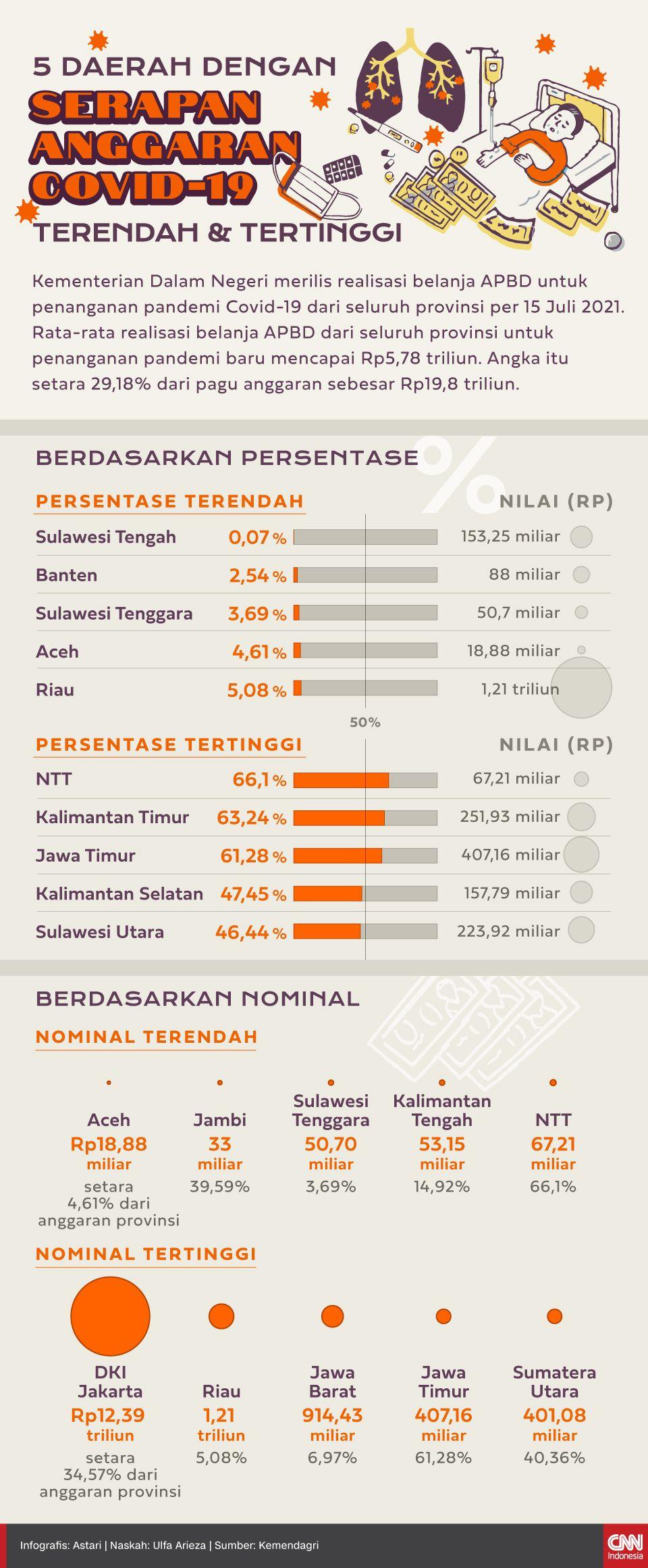 Infografis - 5 Daerah dengan Serapan Anggaran Covid-19 Terendah dan Tertinggi
