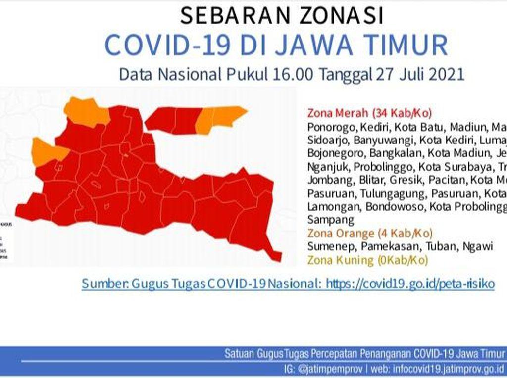 Zona Merah COVID-19 Bertambah Jadi 34 Kabupaten/Kota di Jatim