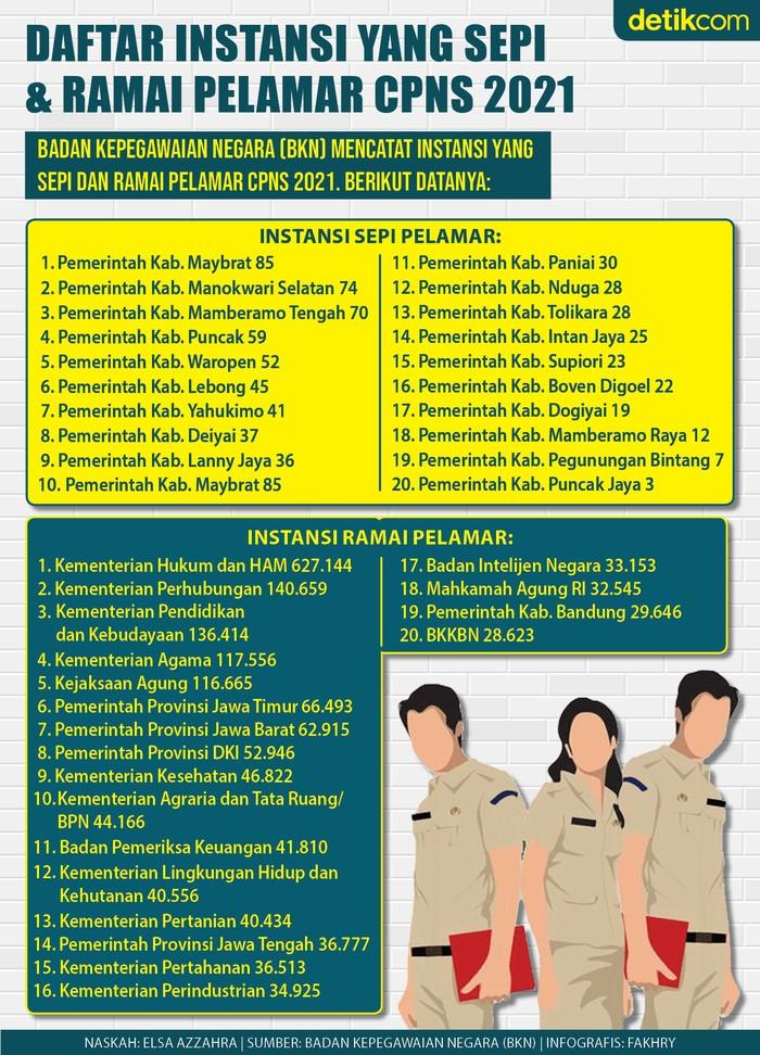 Infografis daftar instansi yang sepi dan ramai pelamar CPNS