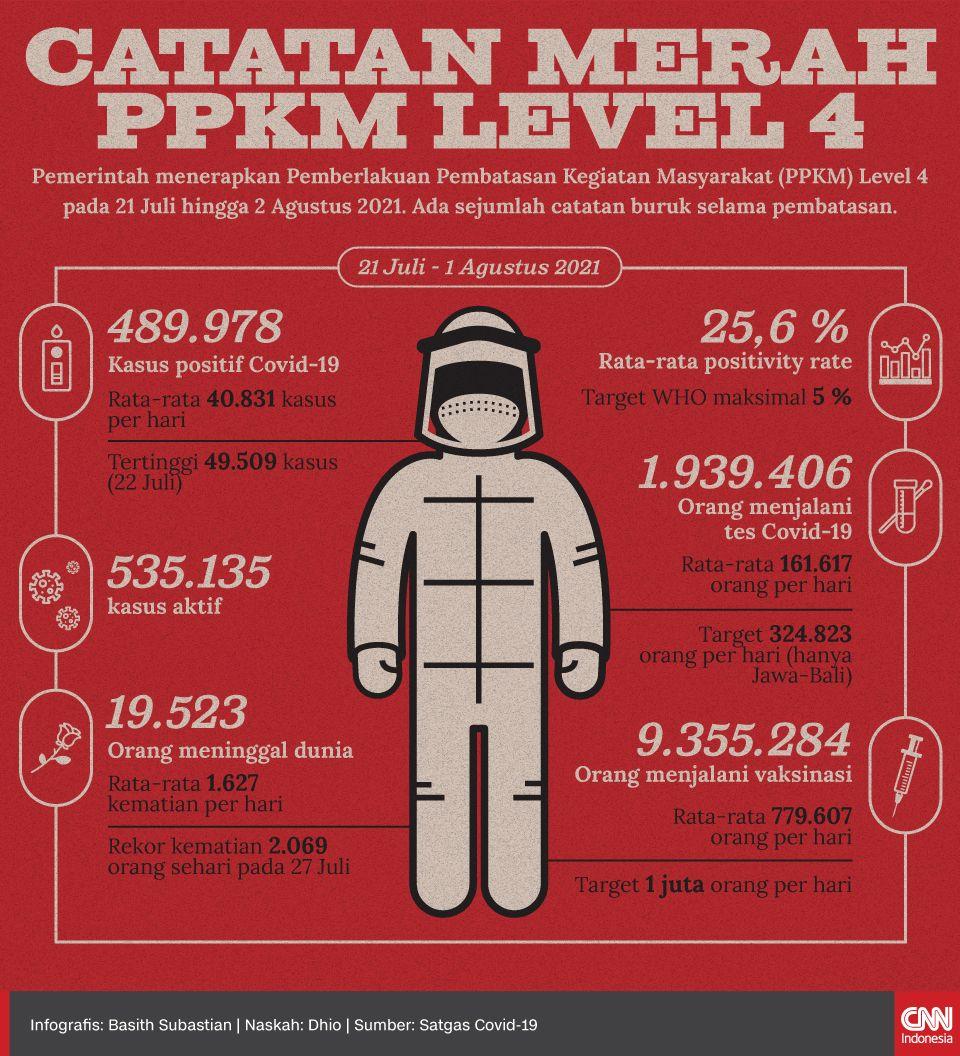 Infografis Catatan Merah PPKM Level 4