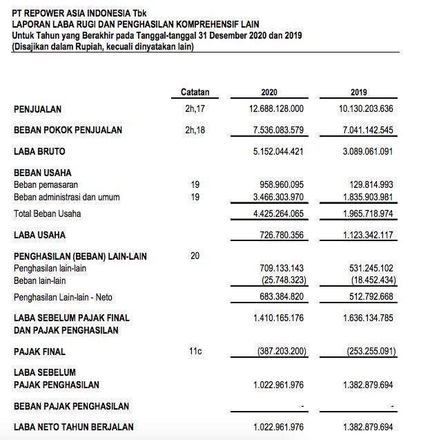 Laporan Keuangan REAL 2020