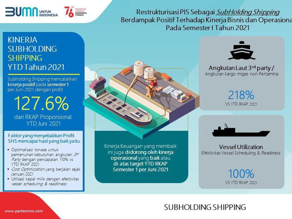 Pertamina Shipping Cetak Laba 127,6% dari RKAP di Semester I 2021