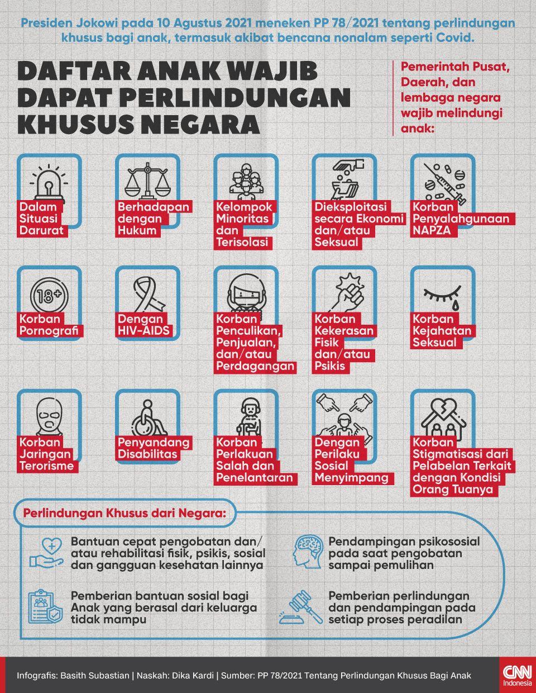 Infografis - Daftar Anak Wajib Dapat Perlindungan Khusus Negara