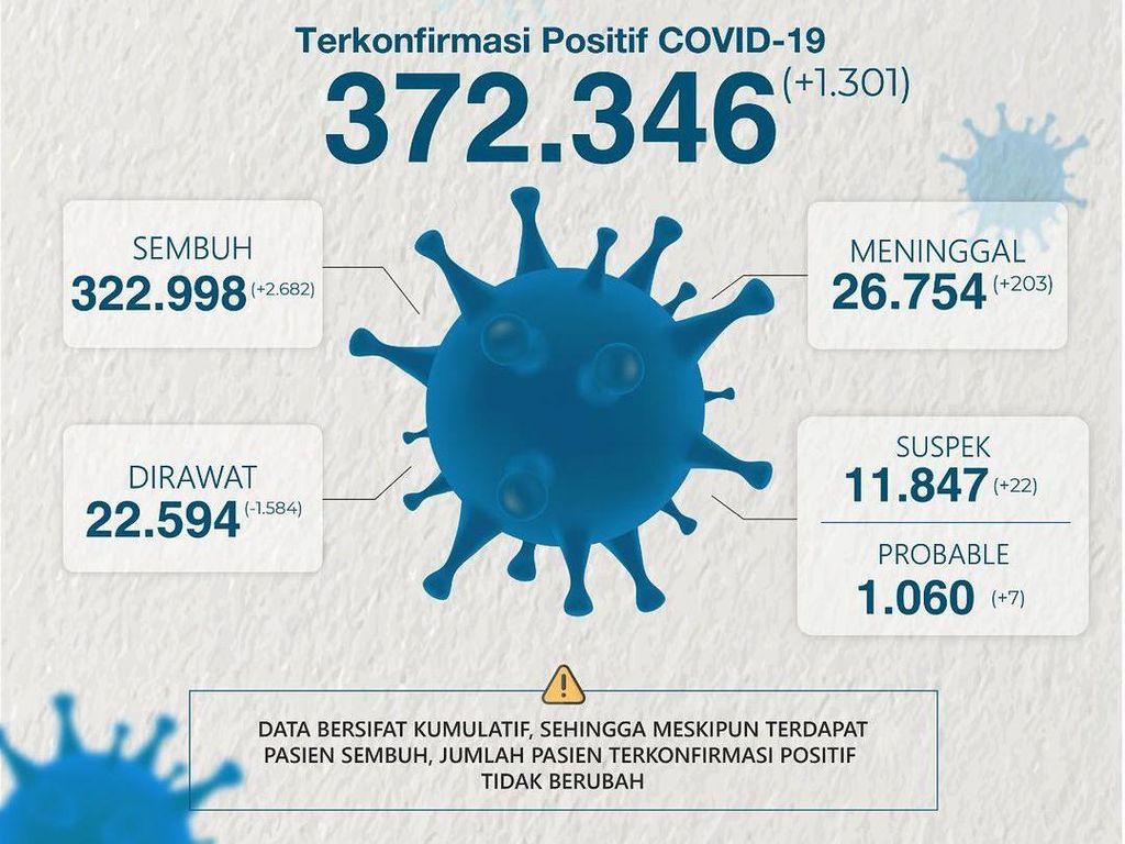 Perpanjangan PPKM Hari Terakhir, Kasus Aktif COVID-19 di Jatim 22.594