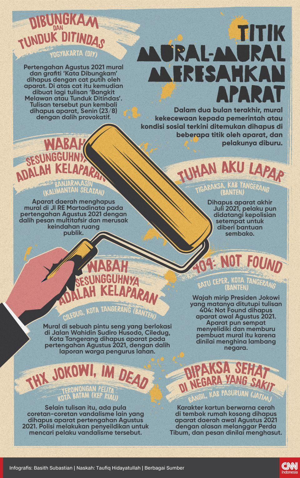 Infografis - Titik Mural-mural Meresahkan Aparat