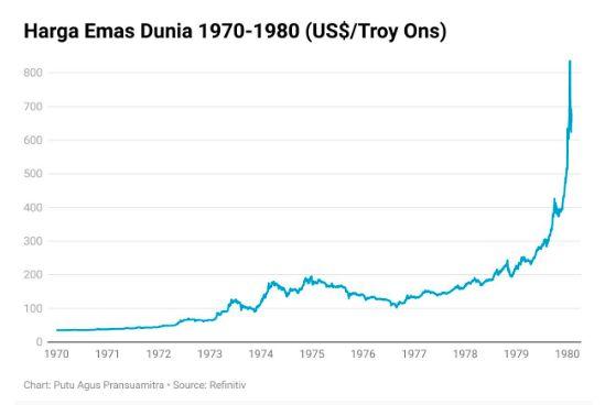 Harga emas dunia 1970-1980