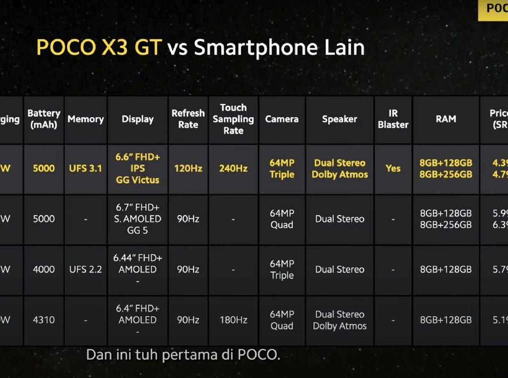 Poco Bandingkan X3 GT dengan Deretan HP Ini