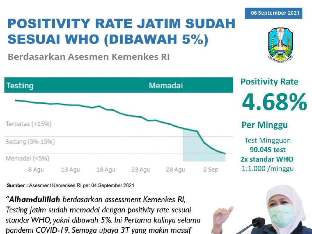 Positivity Rate Jatim Turun di Angka 4,68%, Khofifah: Sesuai Standar WHO
