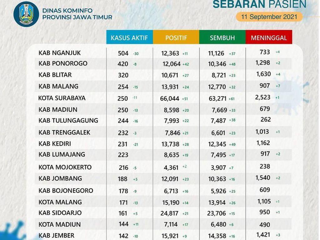 5.850 Kasus Aktif COVID-19 di Jatim: Nganjuk Tertinggi, Kota Pasuruan Terendah