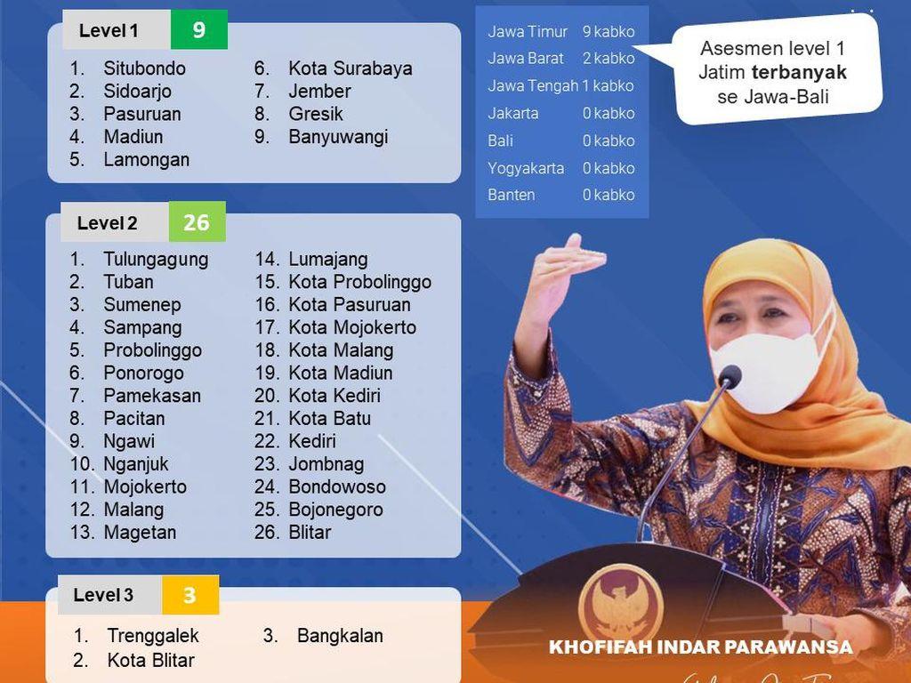 9 Kabupaten/Kota di Jatim Kini Masuk Level 1 Assessmen Kemenkes