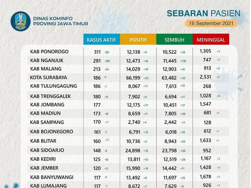 4.169 Kasus Aktif di Jatim, Ponorogo Tertinggi-Kota Pasuruan Terendah