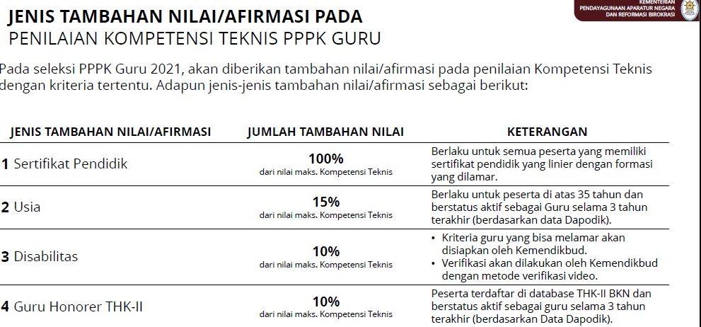 Tabel Afirmasi PPPK dan Cara Menghitungnya Sesuai PermenPANRB 28/2021