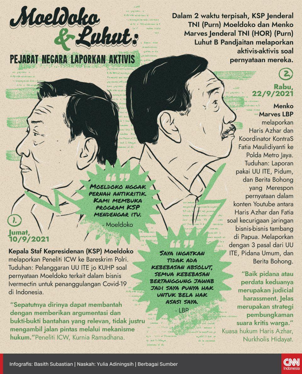Infografis Moeldoko dan Luhut: Pejabat Negara Laporkan Aktivis