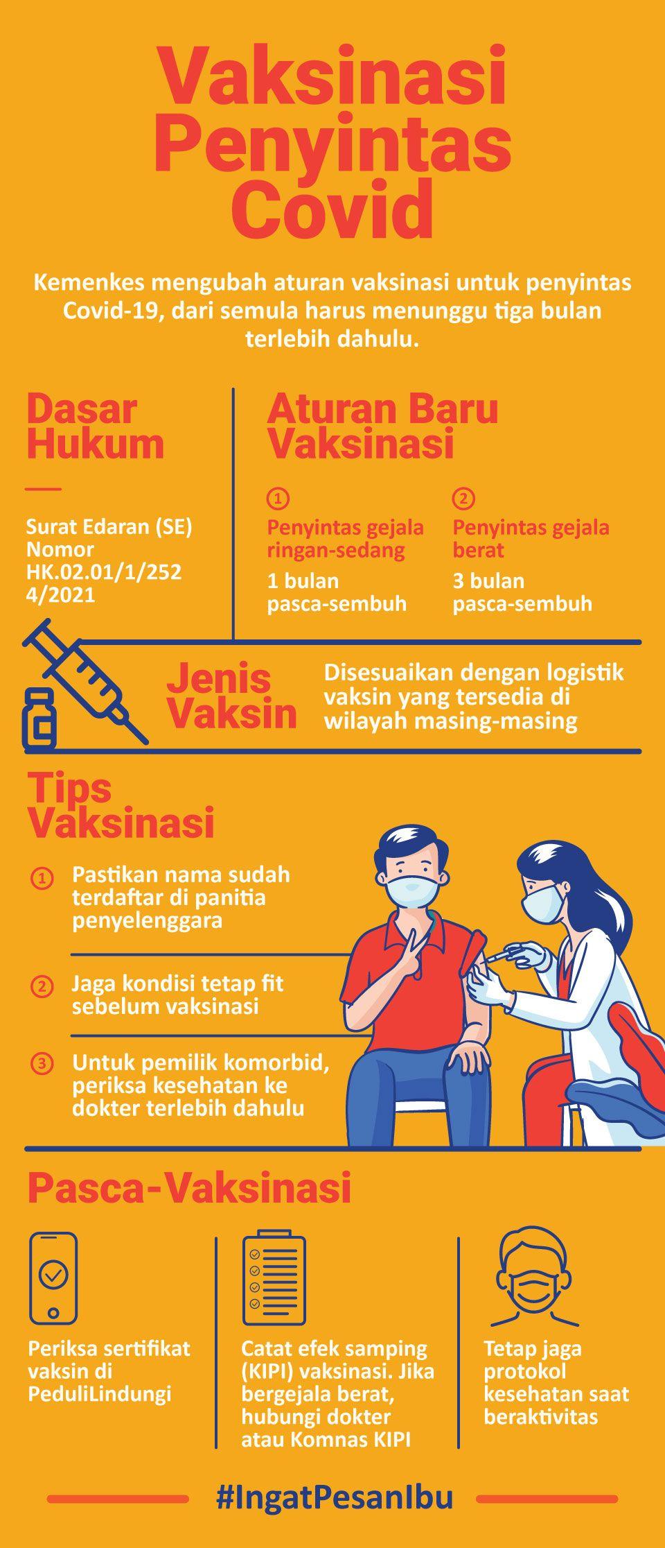 Infografis Vaksinasi Peyintas Covid